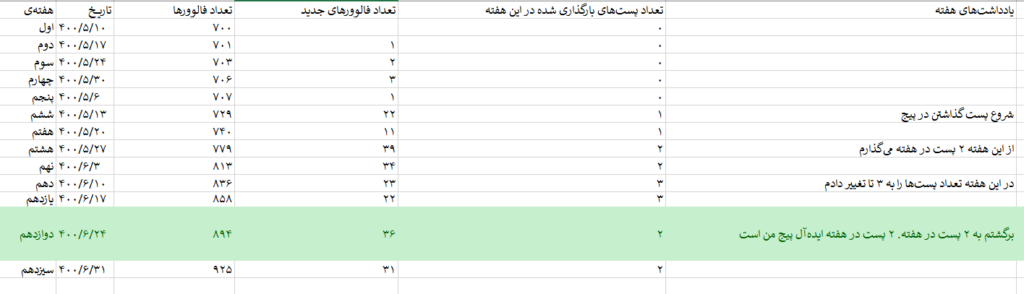 جدول ارزیابی تغییرات تعداد فالوور براساس تغییر تعداد پستها