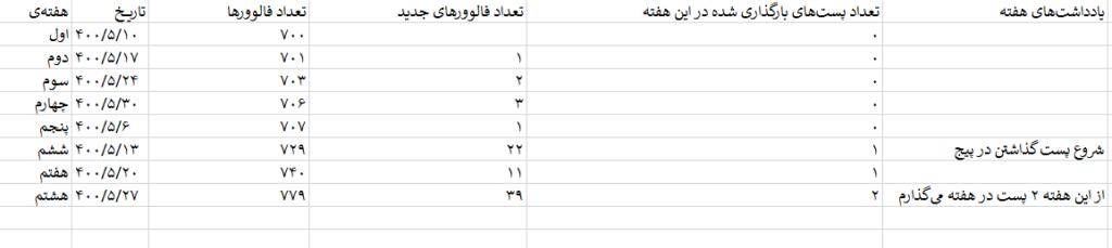 جدول افزایش نرخ فالوور به ازای تغییر تعداد پستها